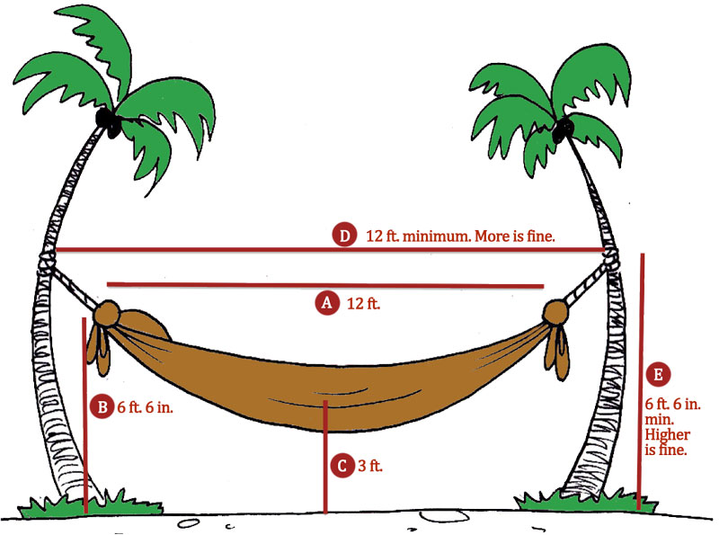 Recommended hammock hanging distance diagram